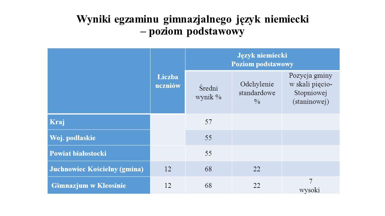 Wyniki egzaminu gimnazjalnego język niemiecki – poziom podstawowy Liczba uczniów Język niemiecki Poziom podstawowy Średni wynik % Odchylenie standardo