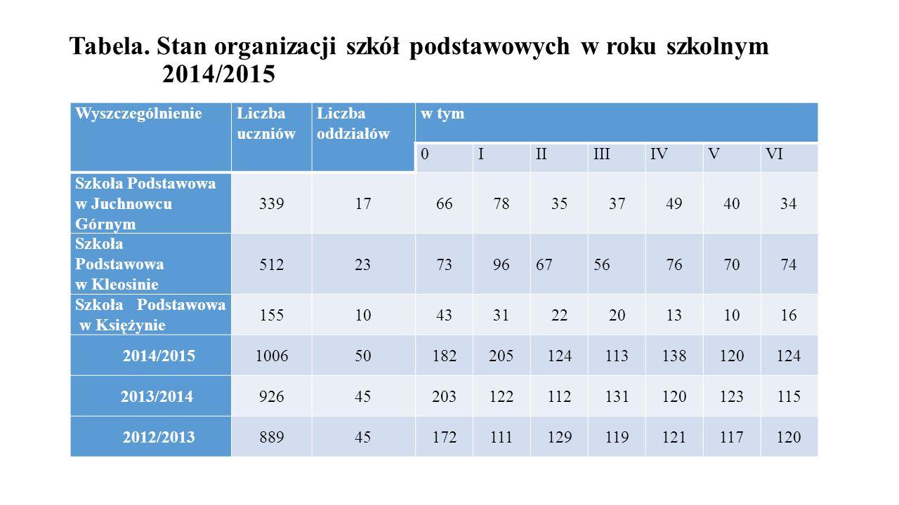 Tabela. Stan organizacji szkół podstawowych w roku szkolnym 2014/2015 WyszczególnienieLiczba uczniów Liczba oddziałów w tym 0IIIIIIIVVVI Szkoła Podsta