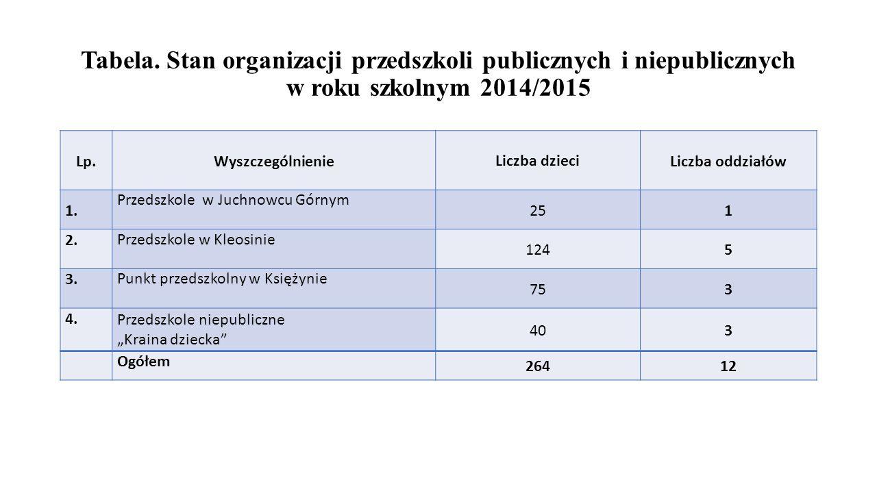 Tabela. Stan organizacji przedszkoli publicznych i niepublicznych w roku szkolnym 2014/2015 Lp.WyszczególnienieLiczba dzieci Liczba oddziałów 1. Przed