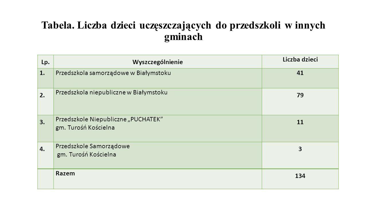Tabela. Liczba dzieci uczęszczających do przedszkoli w innych gminach Lp.Wyszczególnienie Liczba dzieci 1.Przedszkola samorządowe w Białymstoku41 2. P