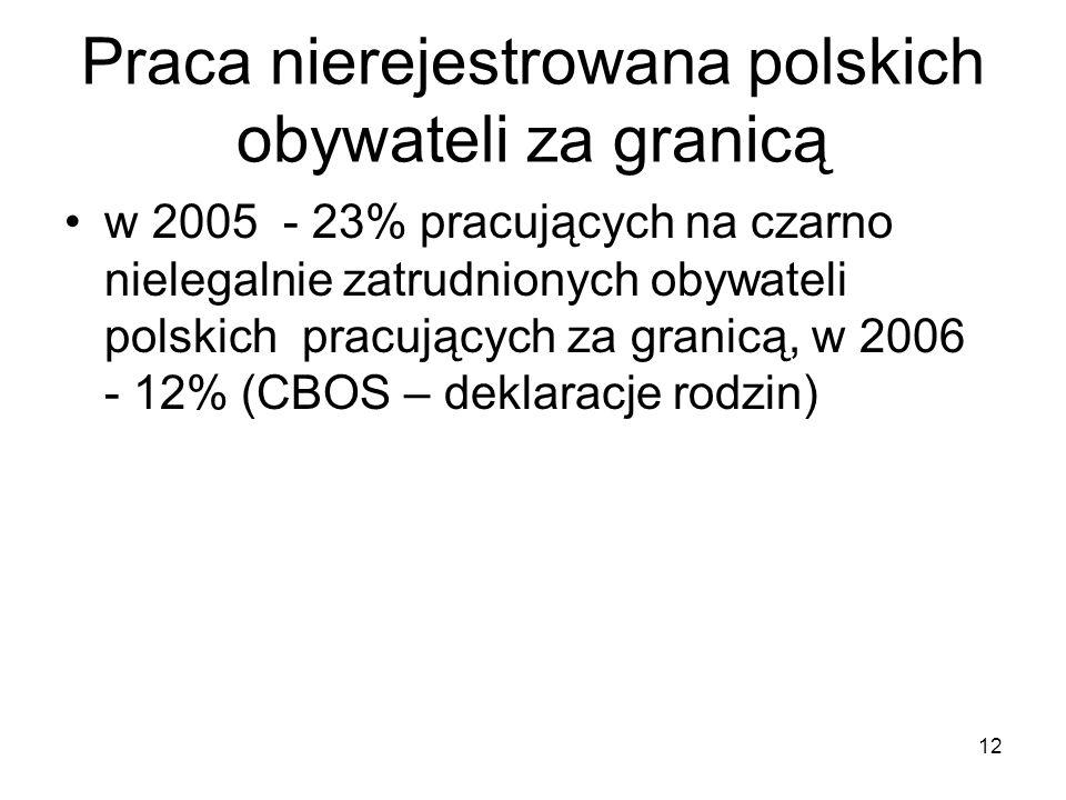 12 Praca nierejestrowana polskich obywateli za granicą w 2005 - 23% pracujących na czarno nielegalnie zatrudnionych obywateli polskich pracujących za granicą, w 2006 - 12% (CBOS – deklaracje rodzin)