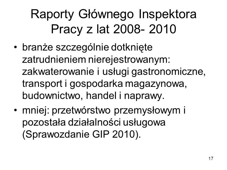 17 Raporty Głównego Inspektora Pracy z lat 2008- 2010 branże szczególnie dotknięte zatrudnieniem nierejestrowanym: zakwaterowanie i usługi gastronomiczne, transport i gospodarka magazynowa, budownictwo, handel i naprawy.