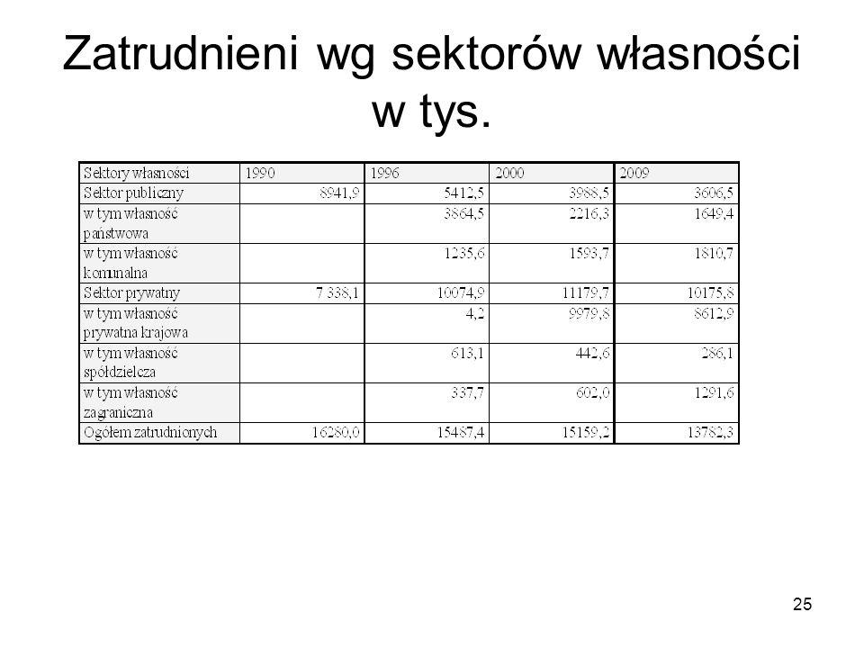 25 Zatrudnieni wg sektorów własności w tys.