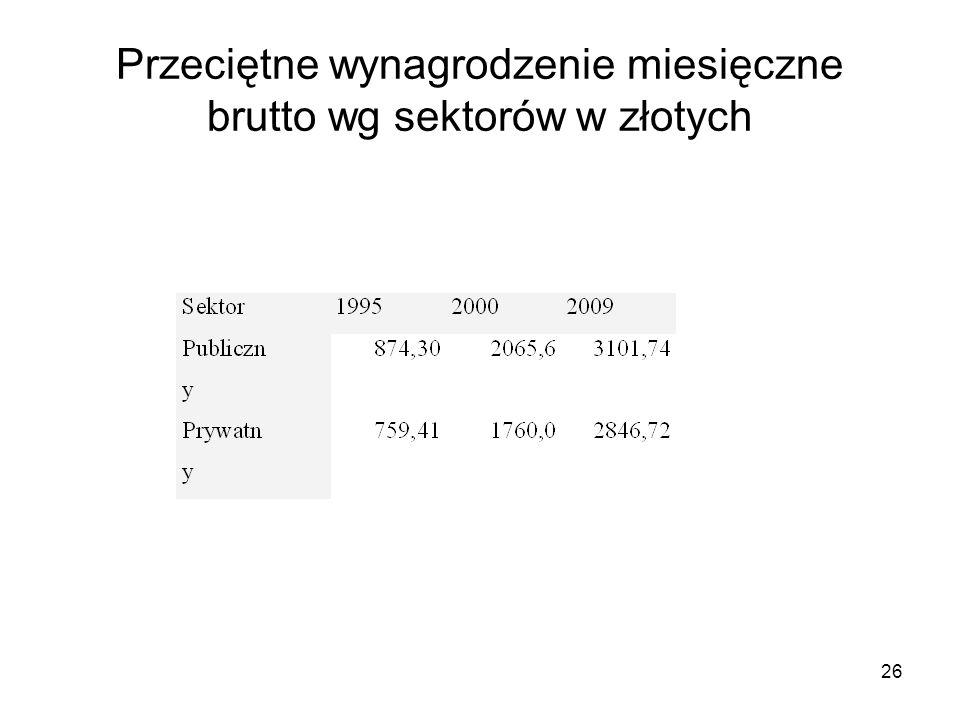 26 Przeciętne wynagrodzenie miesięczne brutto wg sektorów w złotych
