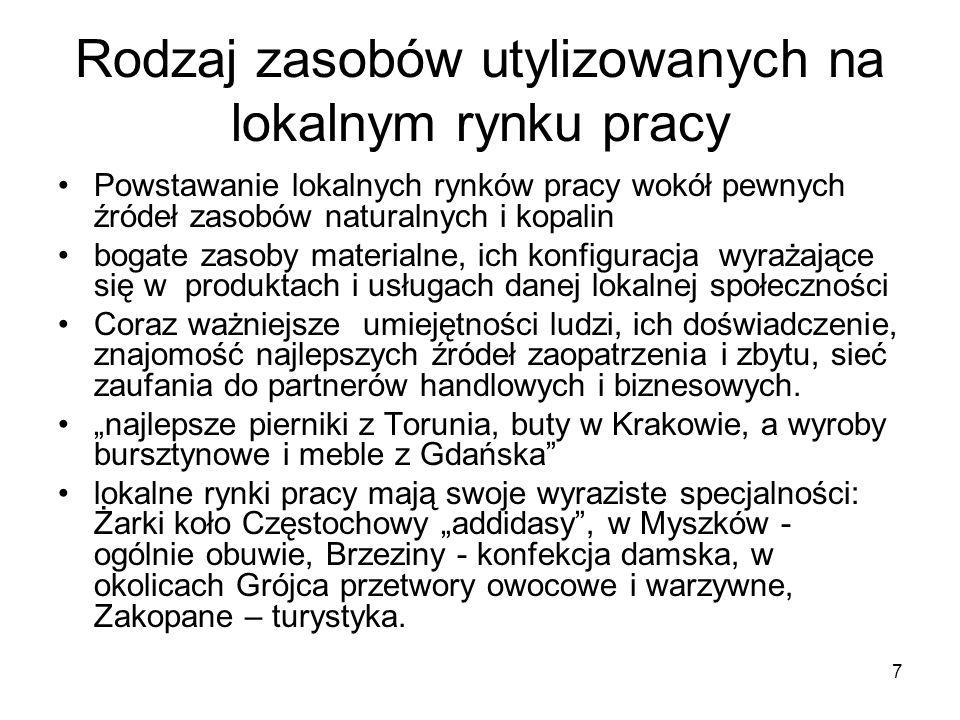 18 Praca niezarejestrowana w Polsce, Badania GUS, 1995, 1998, 2004, 2009