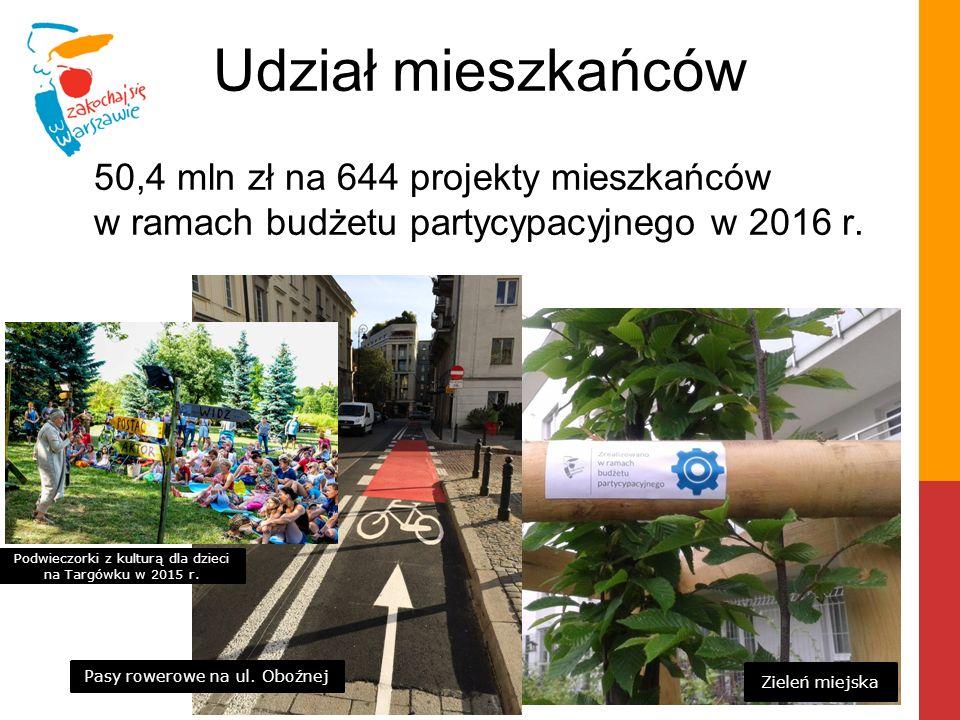 Udział mieszkańców 50,4 mln zł na 644 projekty mieszkańców w ramach budżetu partycypacyjnego w 2016 r. Zieleń miejska Pasy rowerowe na ul. Oboźnej Pod