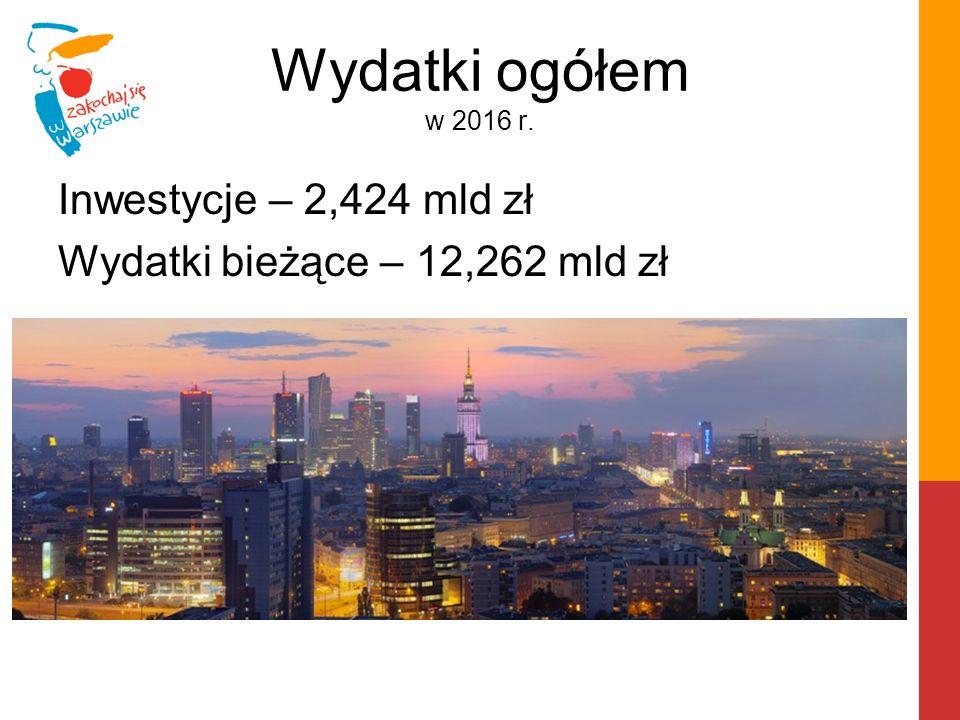 Wydatki ogółem w 2016 r. Inwestycje – 2,424 mld zł Wydatki bieżące – 12,262 mld zł