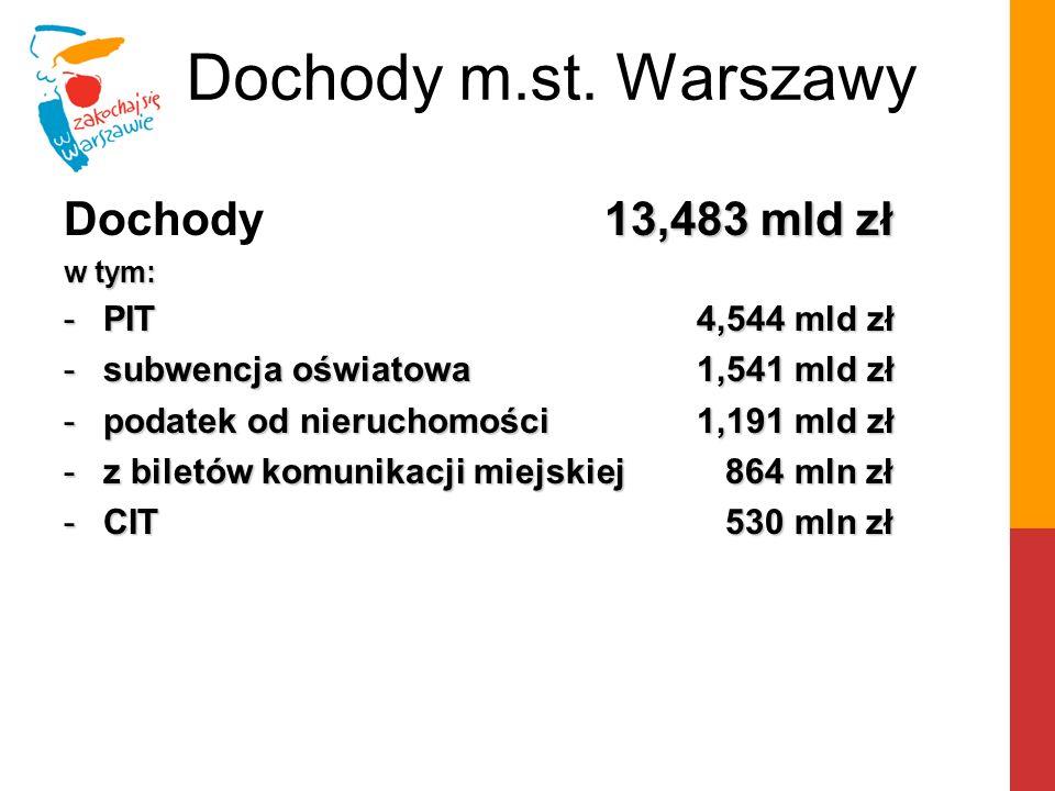Dochody m.st. Warszawy 13,483 mld zł Dochody 13,483 mld zł w tym: -PIT 4,544 mld zł -subwencja oświatowa 1,541 mld zł -podatek od nieruchomości 1,191