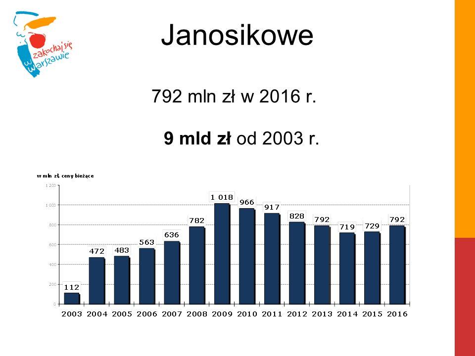 Janosikowe 792 mln zł w 2016 r. 9 mld zł od 2003 r.