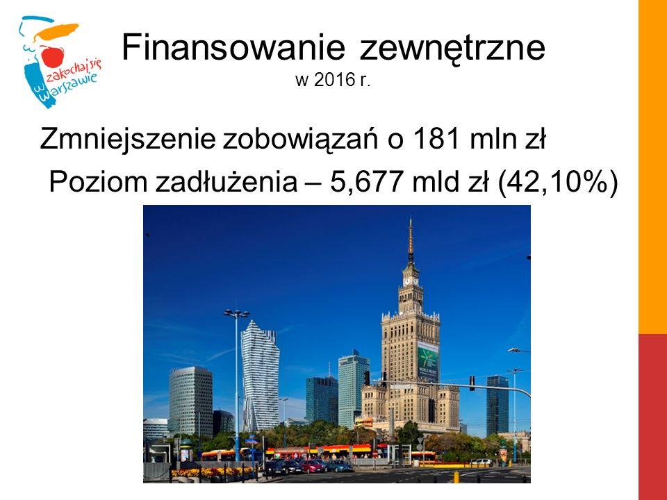 Finansowanie zewnętrzne w 2016 r. Zmniejszenie zobowiązań o 181 mln zł Poziom zadłużenia – 5,677 mld zł (42,10%)