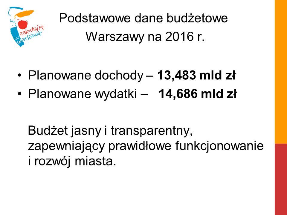 Podstawowe dane budżetowe Warszawy na 2016 r. Planowane dochody – 13,483 mld zł Planowane wydatki – 14,686 mld zł Budżet jasny i transparentny, zapewn