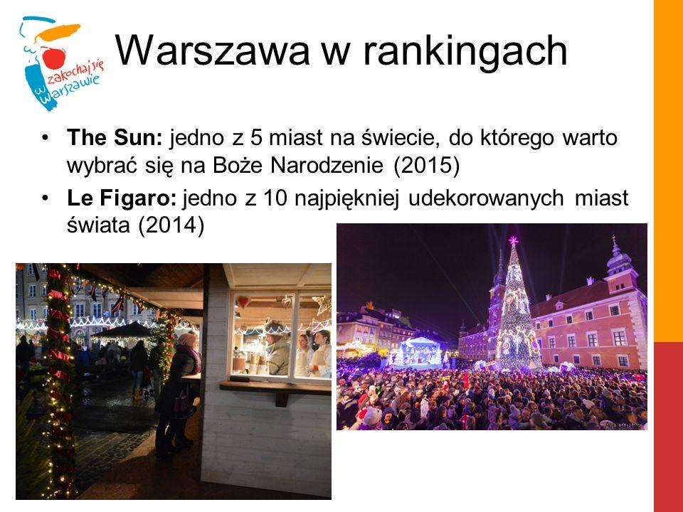 Warszawa w rankingach The Sun: jedno z 5 miast na świecie, do którego warto wybrać się na Boże Narodzenie (2015) Le Figaro: jedno z 10 najpiękniej ude