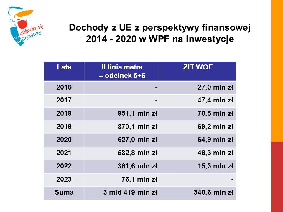 Dochody z UE z perspektywy finansowej 2014 - 2020 w WPF na inwestycje LataII linia metra – odcinek 5+6 ZIT WOF 2016-27,0 mln zł 2017-47,4 mln zł 20189