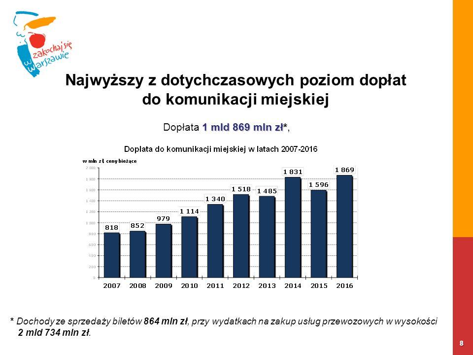 8 Najwyższy z dotychczasowych poziom dopłat do komunikacji miejskiej 1 mld 869 mln zł* Dopłata 1 mld 869 mln zł*, * Dochody ze sprzedaży biletów 864 m