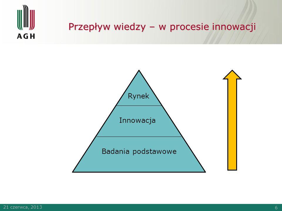PRZEDSIEBIORCZOŚĆ AKADEMICKA SZANSE I BARIERY Krakowskie Centrum Innowacyjnych Technologii INNOAGH Sp.