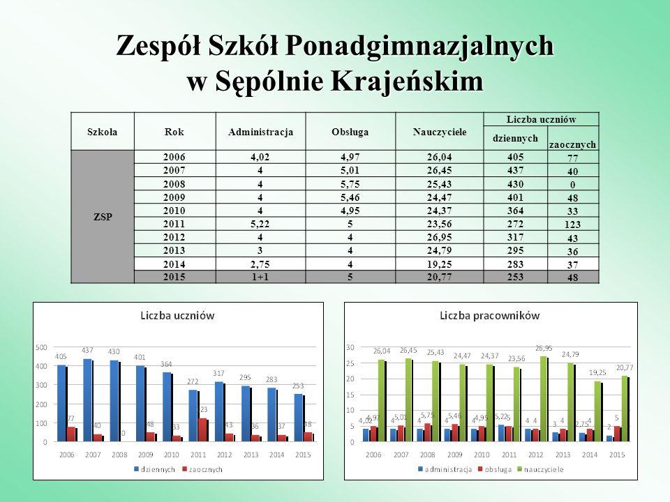 Zespół Szkół Ponadgimnazjalnych w Sępólnie Krajeńskim SzkołaRokAdministracjaObsługaNauczyciele Liczba uczniów dziennych zaocznych ZSP 20064,024,9726,0