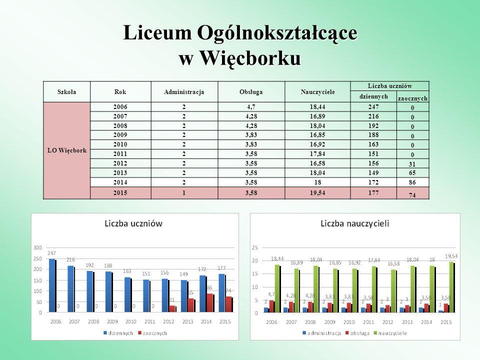 Liceum Ogólnokształcące w Więcborku SzkołaRokAdministracjaObsługaNauczyciele Liczba uczniów dziennych zaocznych LO Więcbork 200624,718,44247 0 200724,
