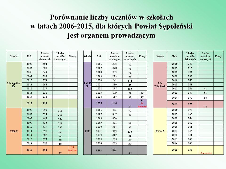 Porównanie liczby uczniów w szkołach w latach 2006-2015, dla których Powiat Sępoleński jest organem prowadzącym SzkołaRok Liczba uczniów dziennych Liczba uczniów zaocznych KursySzkołaRok Liczba uczniów dziennych Liczba uczniów zaocznych KursySzkołaRok Liczba uczniów dziennych Liczba uczniów zaocznych Kursy LO Sępólno Kr.