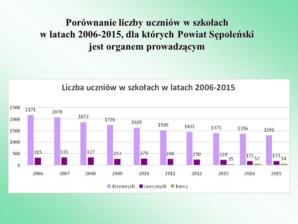 Porównanie liczby uczniów w szkołach w latach 2006-2015, dla których Powiat Sępoleński jest organem prowadzącym