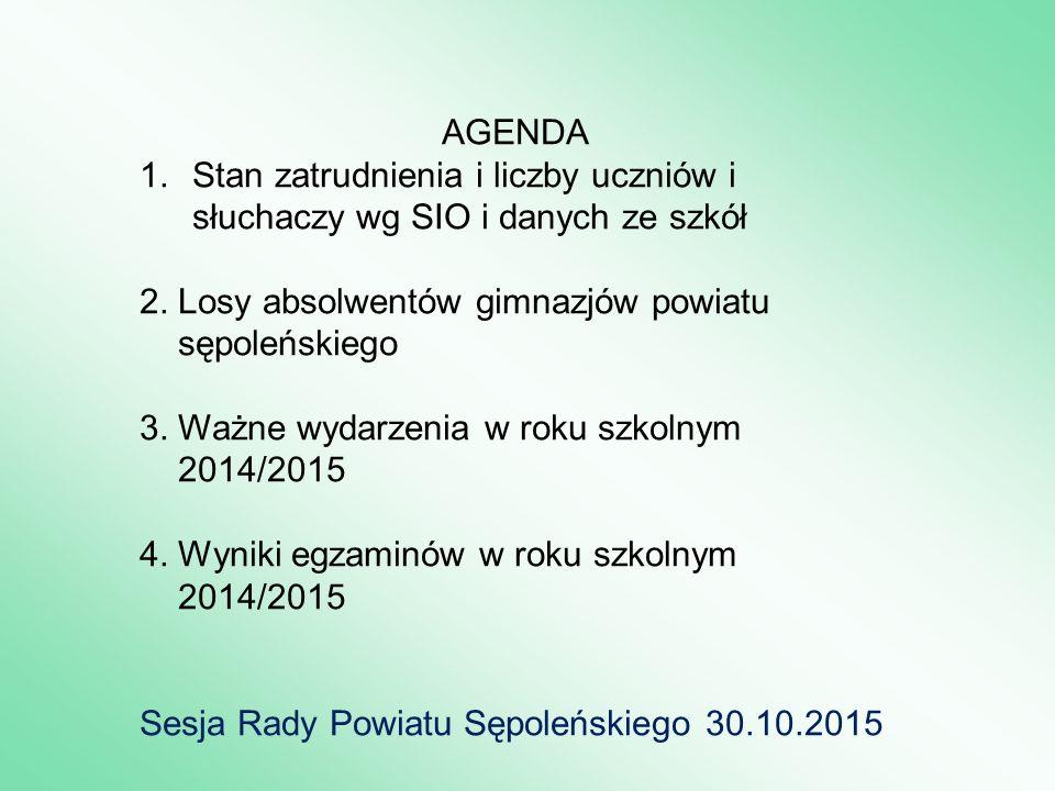 AGENDA 1.Stan zatrudnienia i liczby uczniów i słuchaczy wg SIO i danych ze szkół 2.