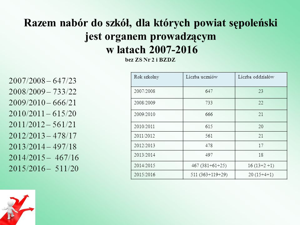 Razem nabór do szkół, dla których powiat sępoleński jest organem prowadzącym w latach 2007-2016 bez ZS Nr 2 i BZDZ 2007/2008 – 647/23 2008/2009 – 733/22 2009/2010 – 666/21 2010/2011 – 615/20 2011/2012 – 561/21 2012/2013 – 478/17 2013/2014 – 497/18 2014/2015 – 467/16 2015/2016 – 511/20 Rok szkolnyLiczba uczniówLiczba oddziałów 2007/200864723 2008/200973322 2009/201066621 2010/201161520 2011/201256121 2012/201347817 2013/201449718 2014/2015467 (381+61+25)16 (13+2 +1) 2015/2016511 (363+119+29)20 (15+4+1)