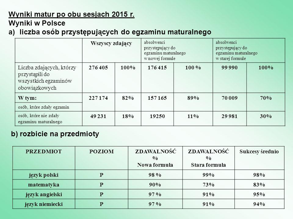 Wyniki matur po obu sesjach 2015 r.