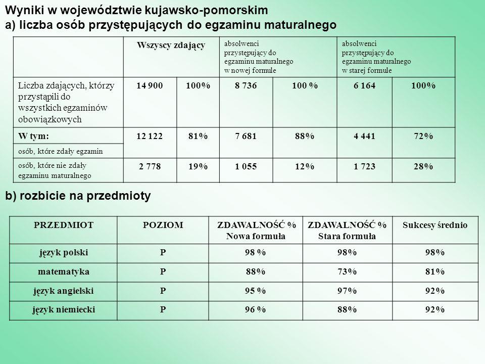 Wyniki w województwie kujawsko-pomorskim a) liczba osób przystępujących do egzaminu maturalnego Wszyscy zdający absolwenci przystępujący do egzaminu maturalnego w nowej formule absolwenci przystępujący do egzaminu maturalnego w starej formule Liczba zdających, kt ó rzy przystąpili do wszystkich egzamin ó w obowiązkowych 14 900 100%8 736100 %6 164100% W tym:12 12281%7 68188%4 44172% os ó b, kt ó re zdały egzamin os ó b, kt ó re nie zdały egzaminu maturalnego 2 77819%1 05512%1 72328% b) rozbicie na przedmioty PRZEDMIOTPOZIOM ZDAWALNOŚĆ % Nowa formuła ZDAWALNOŚĆ % Stara formuła Sukcesy średnio język polskiP98 % matematykaP88%73%81% język angielskiP95 %97%92% język niemieckiP96 %88%92%