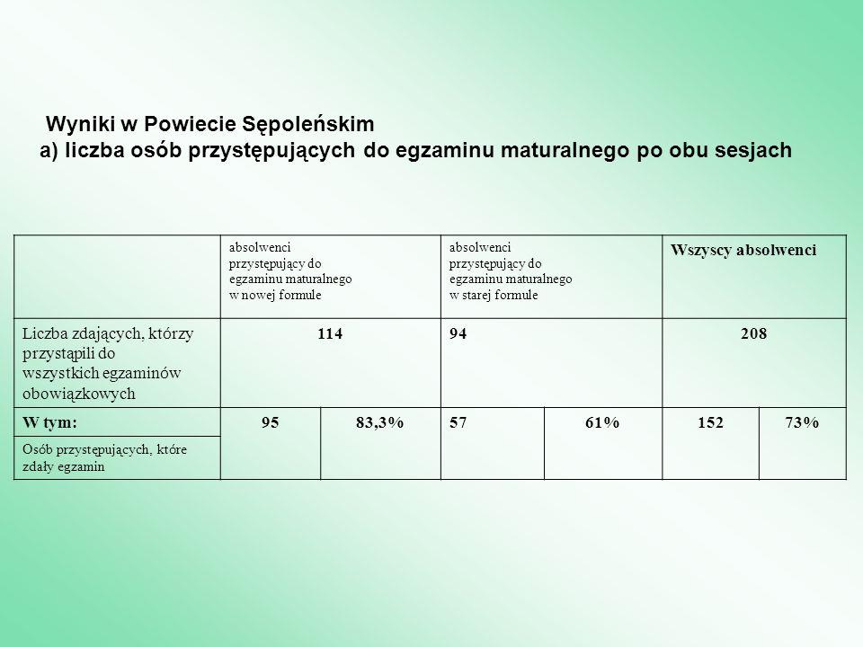 Wyniki w Powiecie Sępoleńskim a) liczba osób przystępujących do egzaminu maturalnego po obu sesjach absolwenci przystępujący do egzaminu maturalnego w nowej formule absolwenci przystępujący do egzaminu maturalnego w starej formule Wszyscy absolwenci Liczba zdających, kt ó rzy przystąpili do wszystkich egzamin ó w obowiązkowych 11494208 W tym:9583,3%5761%15273% Os ó b przystępujących, kt ó re zdały egzamin
