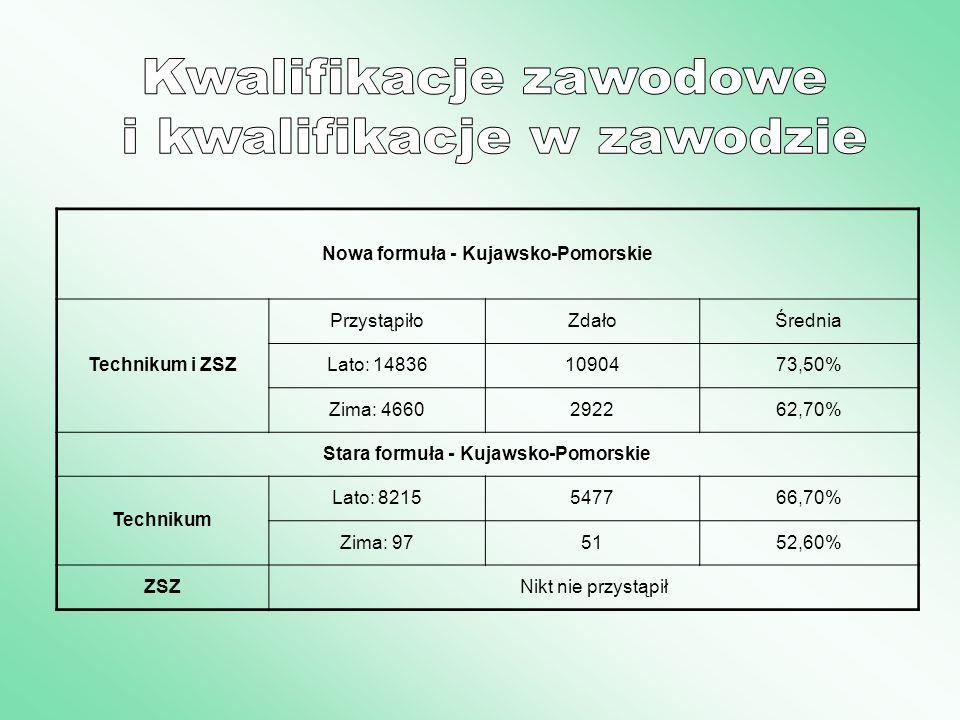 Nowa formuła - Kujawsko-Pomorskie Technikum i ZSZ PrzystąpiłoZdałoŚrednia Lato: 148361090473,50% Zima: 4660292262,70% Stara formuła - Kujawsko-Pomorsk