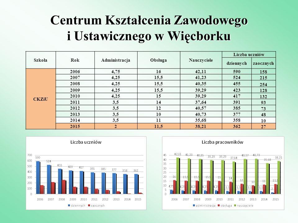 Centrum Kształcenia Zawodowego i Ustawicznego w Więcborku SzkołaRokAdministracjaObsługaNauczyciele Liczba uczniów dziennychzaocznych CKZiU 20064,75164
