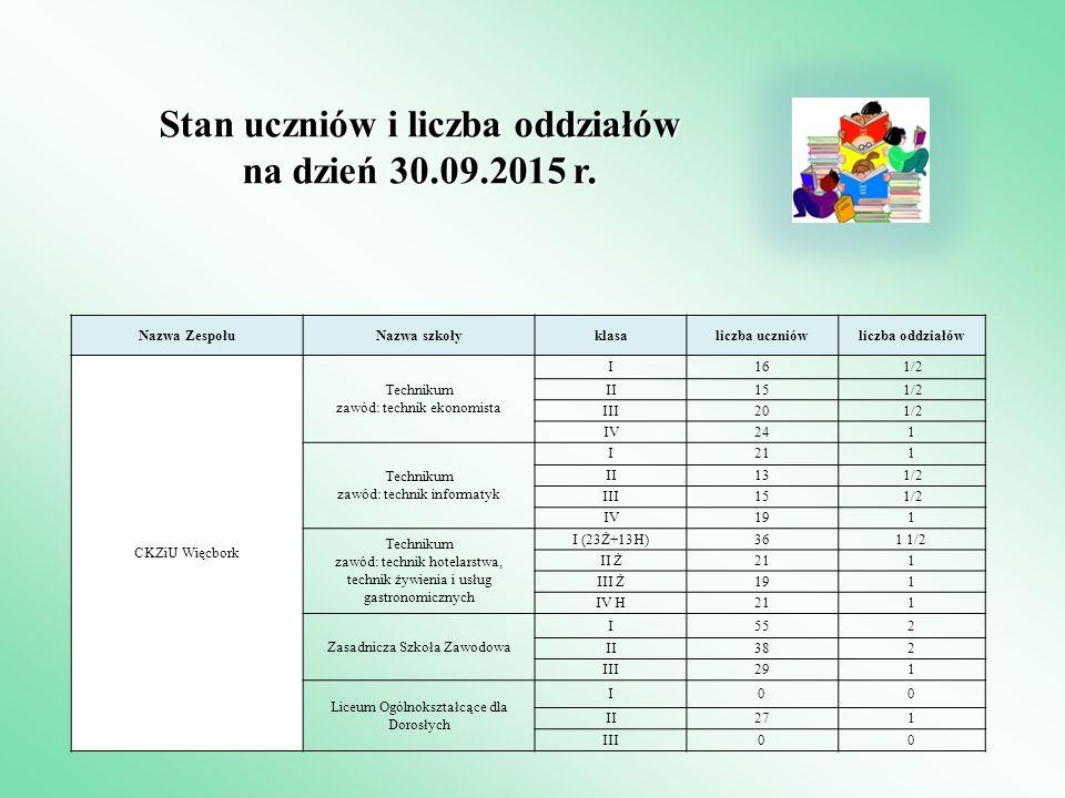 Stan uczniów i liczba oddziałów na dzień 30.09.2015 r. Nazwa ZespołuNazwa szkołyklasaliczba uczniówliczba oddziałów CKZiU Więcbork Technikum zawód: te