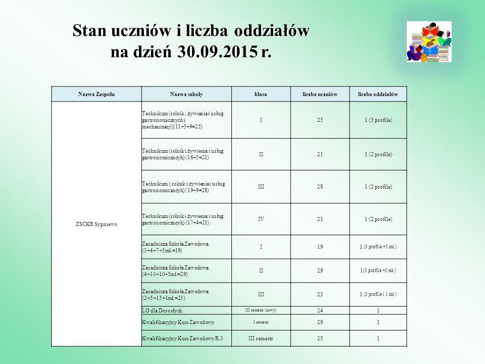 Stan uczniów i liczba oddziałów na dzień 30.09.2015 r. Nazwa ZespołuNazwa szkołyklasaliczba uczniówliczba oddziałów ZSCKR Sypniewo Technikum (rolnik,