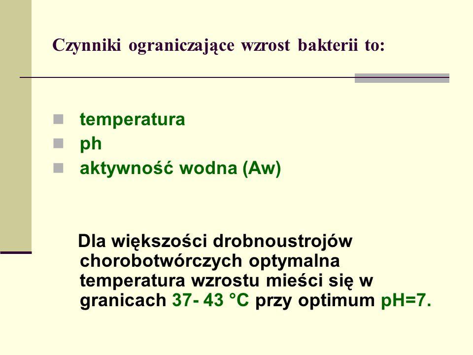 Czynniki ograniczające wzrost bakterii to: temperatura ph aktywność wodna (Aw) Dla większości drobnoustrojów chorobotwórczych optymalna temperatura wzrostu mieści się w granicach 37- 43 °C przy optimum pH=7.