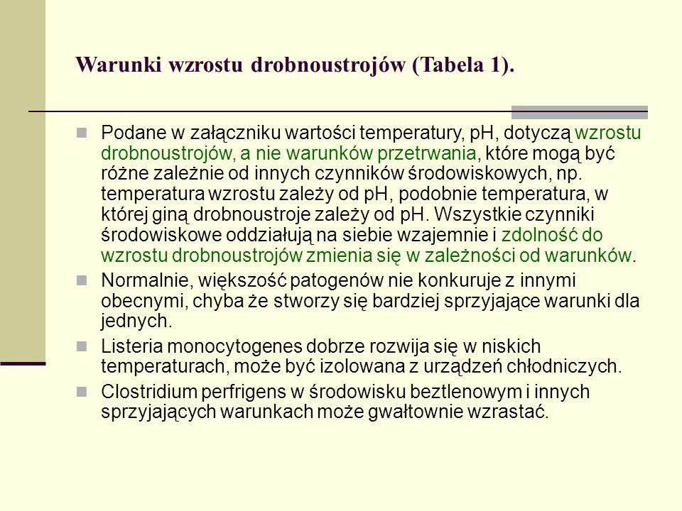 Warunki wzrostu drobnoustrojów (Tabela 1).