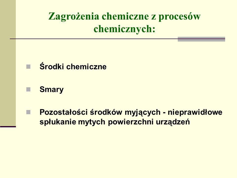 Zagrożenia chemiczne z procesów chemicznych: Środki chemiczne Smary Pozostałości środków myjących - nieprawidłowe spłukanie mytych powierzchni urządzeń