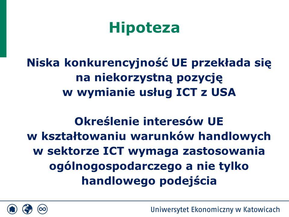 Hipoteza Niska konkurencyjność UE przekłada się na niekorzystną pozycję w wymianie usług ICT z USA Określenie interesów UE w kształtowaniu warunków ha