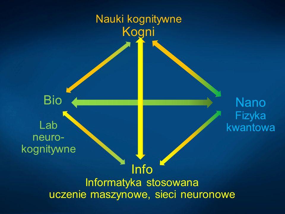 Nano Fizyka kwantowa Info Informatyka stosowana uczenie maszynowe, sieci neuronowe Nauki kognitywne Kogni Bio Lab neuro- kognitywne