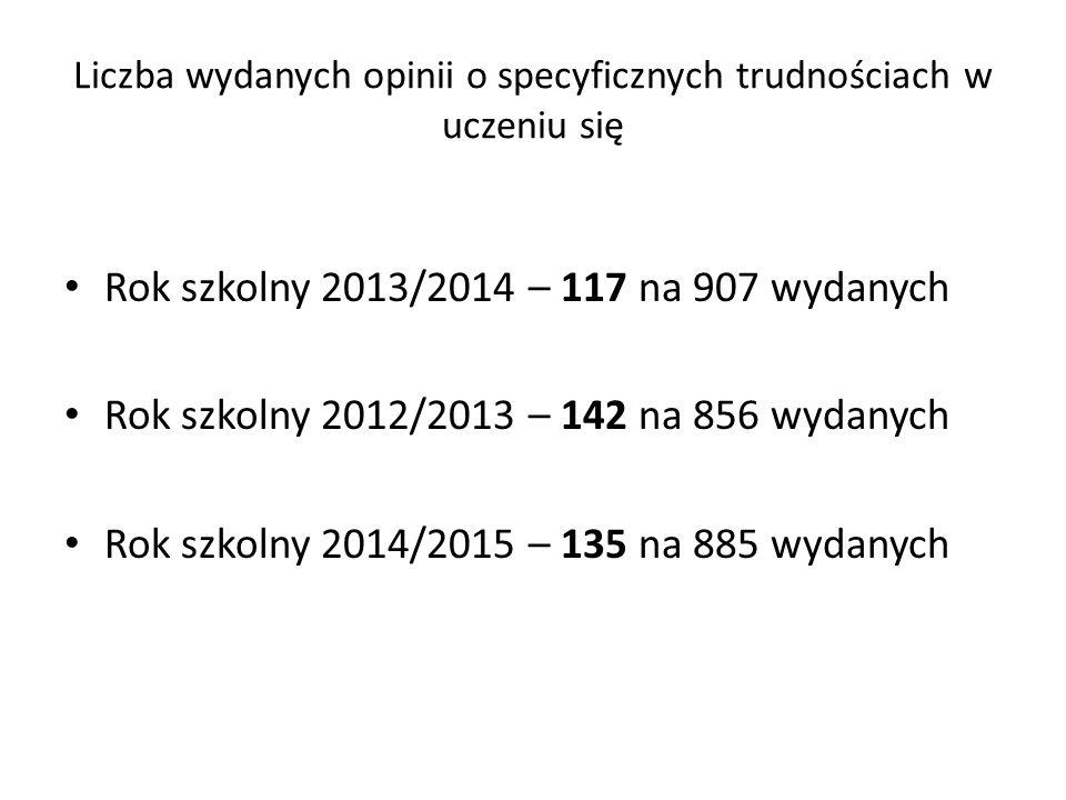 Liczba wydanych opinii o specyficznych trudnościach w uczeniu się Rok szkolny 2013/2014 – 117 na 907 wydanych Rok szkolny 2012/2013 – 142 na 856 wydanych Rok szkolny 2014/2015 – 135 na 885 wydanych
