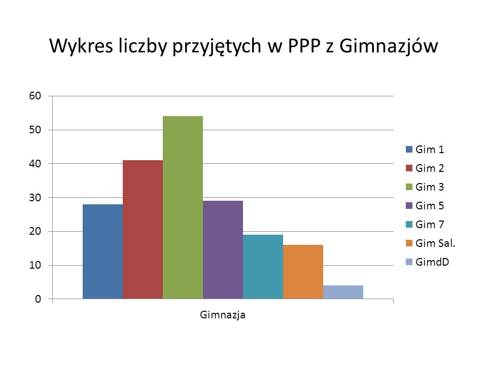 Wykres liczby przyjętych w PPP z Gimnazjów