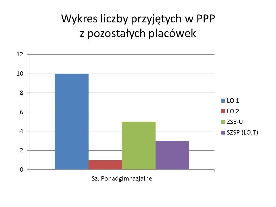 Wykres liczby wydanych przez PPP orzeczeń z podziałem na placówki oświatowe miasta