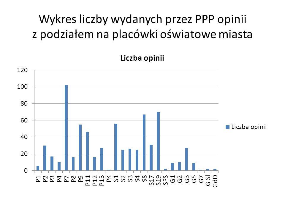 Wykres liczby wydanych przez PPP opinii z podziałem na placówki oświatowe miasta