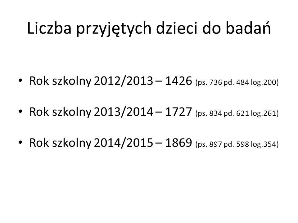 Liczba przyjętych dzieci do badań Rok szkolny 2012/2013 – 1426 (ps.