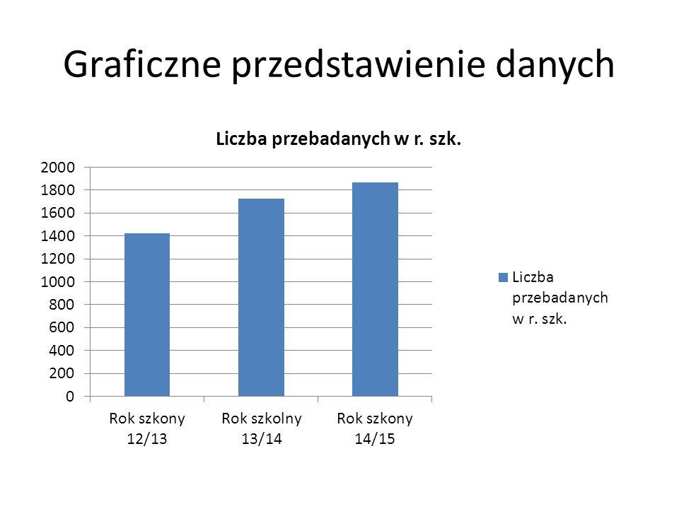 Graficzne przedstawienie danych