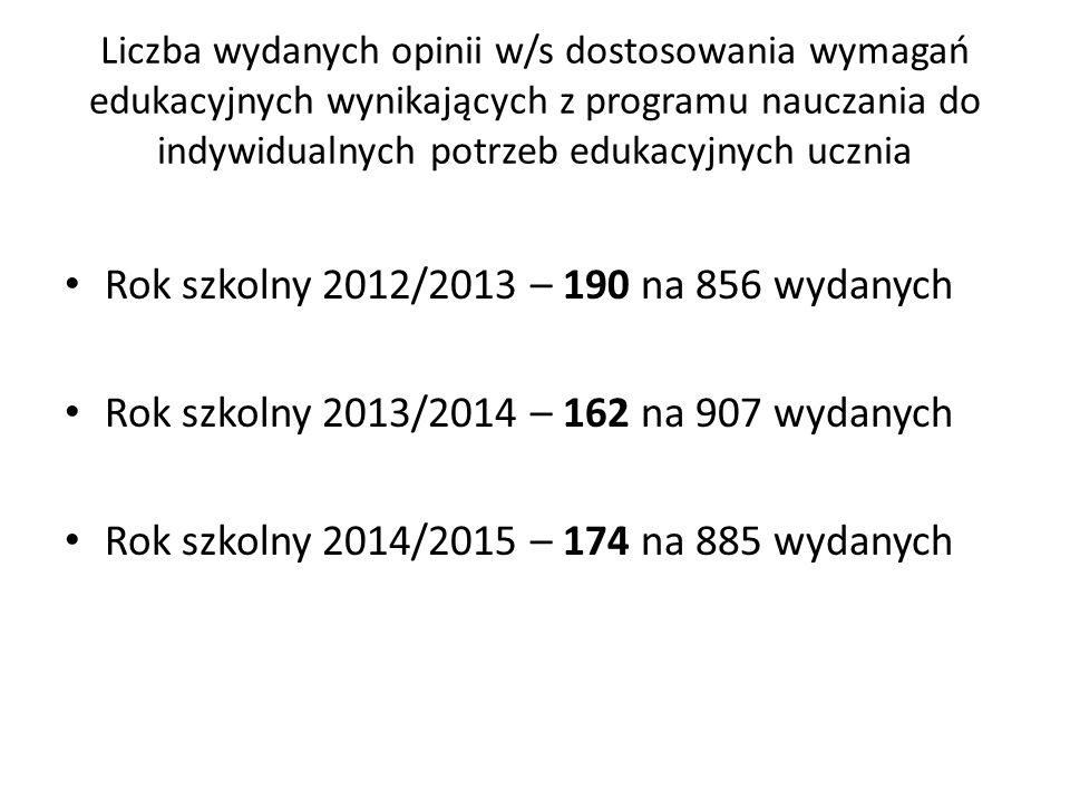 Liczba wydanych opinii w/s odroczenia obowiązku szkolnego Rok szkolny 2012/2013 – 7 na 856 wydanych Rok szkolny 2013/2014 – 41 na 907 wydanych Rok szkolny 2014/2015 – 108 na 885 wydanych