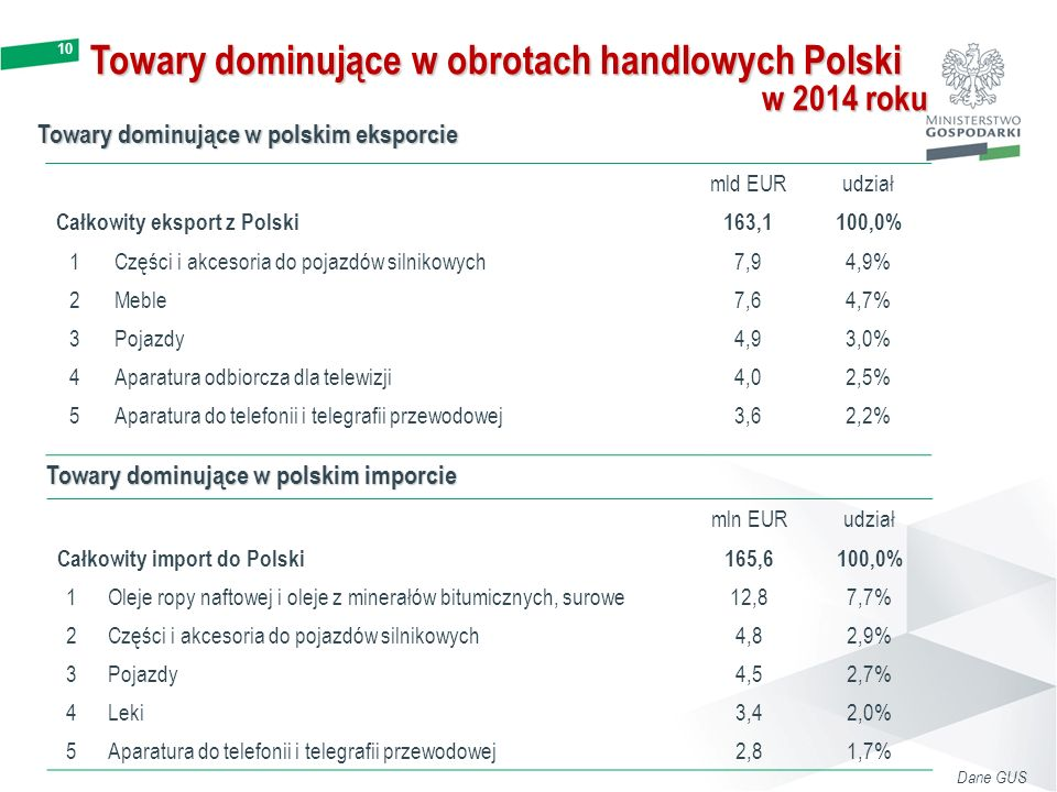 10 Dane GUS Towary dominujące w polskim eksporcie mld EURudział Całkowity eksport z Polski163,1100,0% 1Części i akcesoria do pojazdów silnikowych7,94,