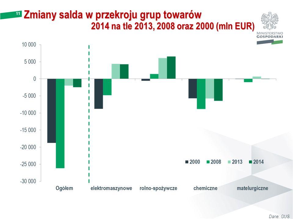 11 Zmiany salda w przekroju grup towarów 2014 na tle 2013, 2008 oraz 2000 (mln EUR) Dane: GUS