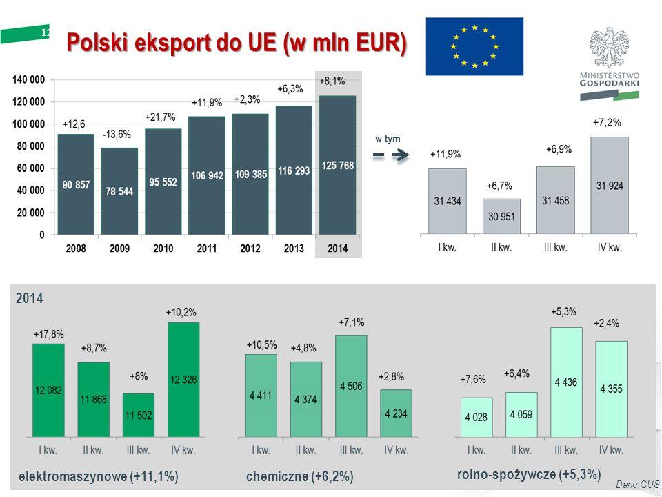 12 Polski eksport do UE (w mln EUR) w tym 2014 elektromaszynowe (+11,1%) rolno-spożywcze (+5,3%) chemiczne (+6,2%) Dane GUS