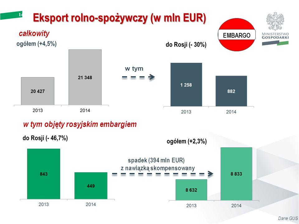14 Eksport rolno-spożywczy (w mln EUR) w tym objęty rosyjskim embargiem całkowity w tym EMBARGO spadek (394 mln EUR) z nawiązką skompensowany Dane GUS