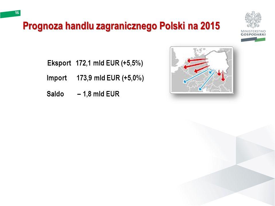 Prognoza handlu zagranicznego Polski na 2015 16 Eksport 172,1 mld EUR (+5,5%) Import 173,9 mld EUR (+5,0%) Saldo – 1,8 mld EUR