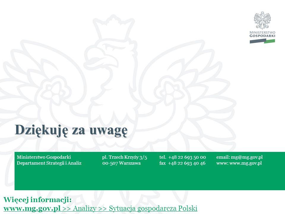 Więcej informacji: www.mg.gov.pl >> Analizy >> Sytuacja gospodarcza Polski Dziękuję za uwagę Ministerstwo Gospodarkipl. Trzech Krzyży 3/5tel. +48 22 6